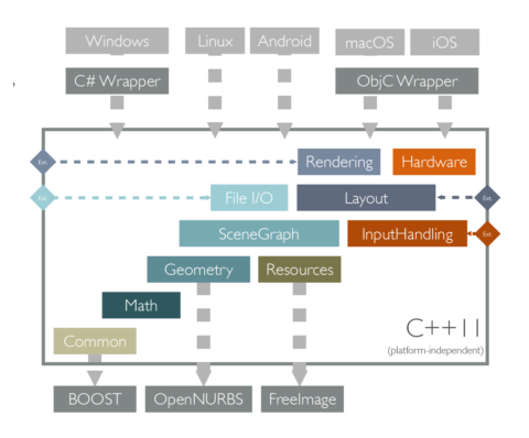 Metashapes Core SDK Architecture