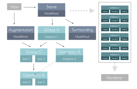Metashapes Architecture Scenegraph