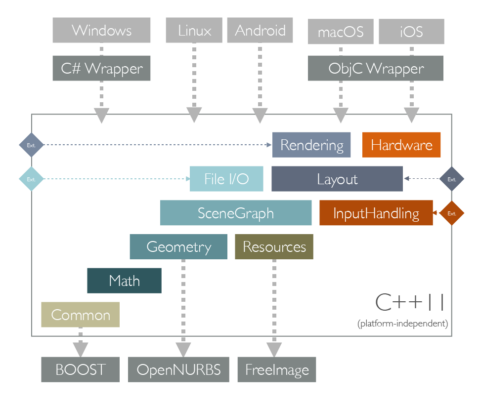 Core SDK Architecture Overview