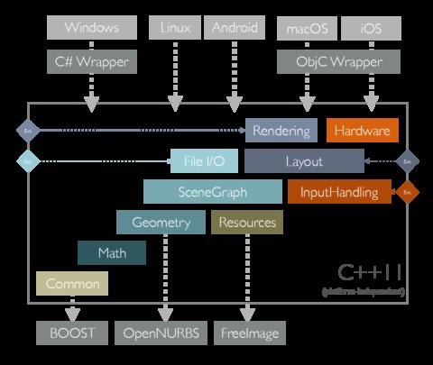 Core SDK Architecture Overview