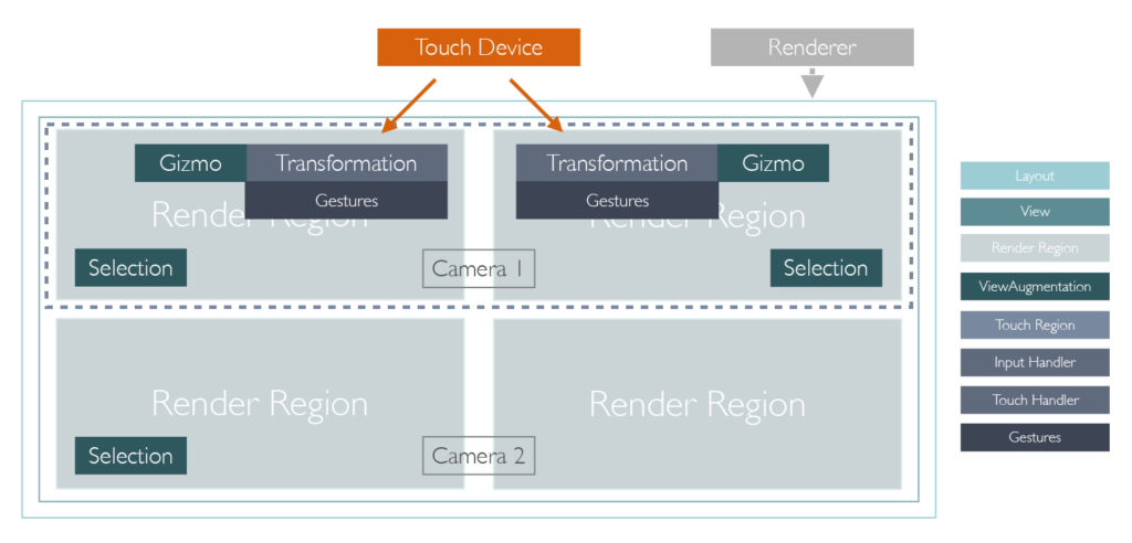 Renderlayout architecture example