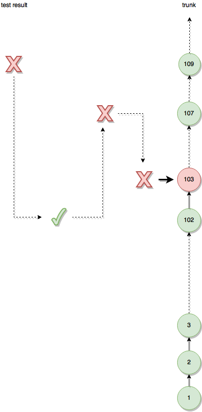 Commit History Bisection